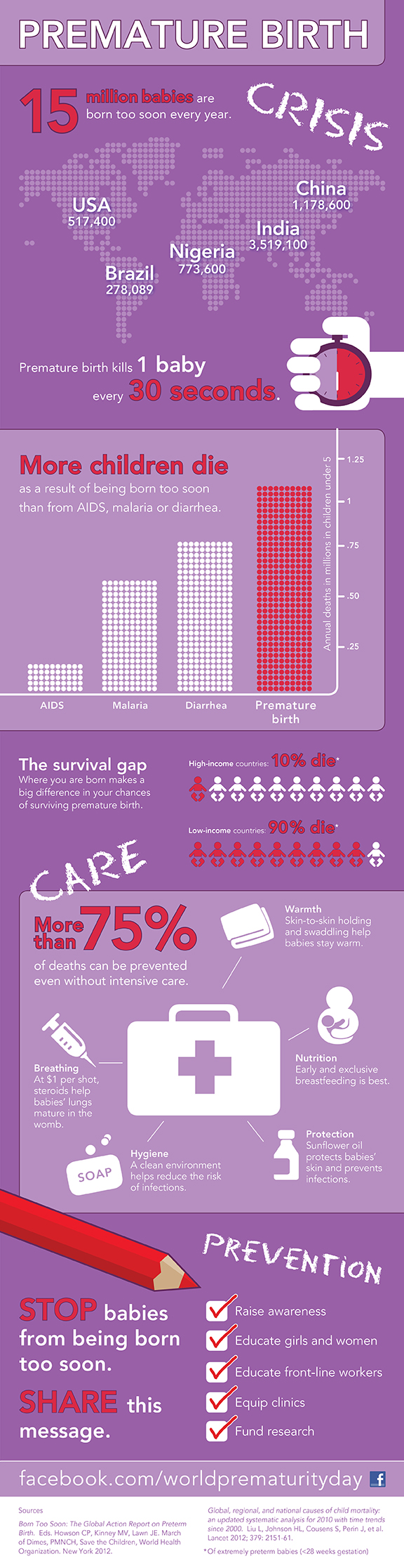 world prematurity day infographic